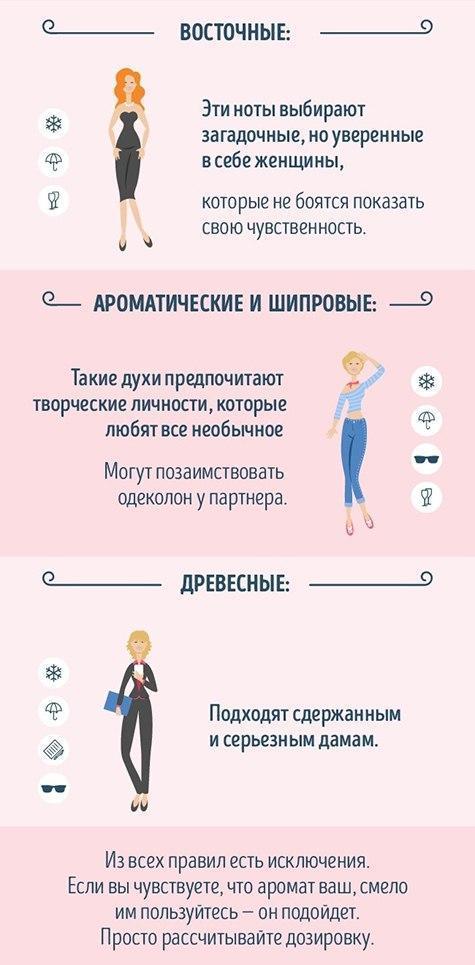 Руководство для тех, кто хочет разбираться в парфюме